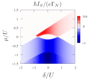 Andreev and Josephson currents through interacting dots