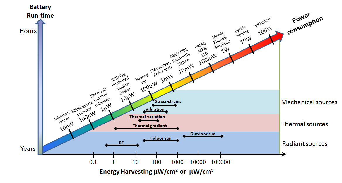 Fig. 1. Electric power consumption for different electronic devices illustrating that the energy harvesting comes at a time when the power consumption levels of the devices are being reduced. The battery run-time is also exemplified as a function of the e
