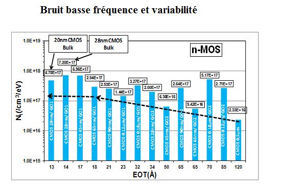 Bruit basse fréquence et variabilité