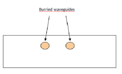 Burried waveguides