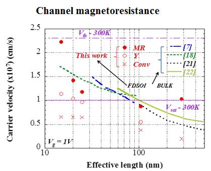 Channel magnetoresistance