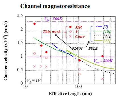 Channel magnetoresistance