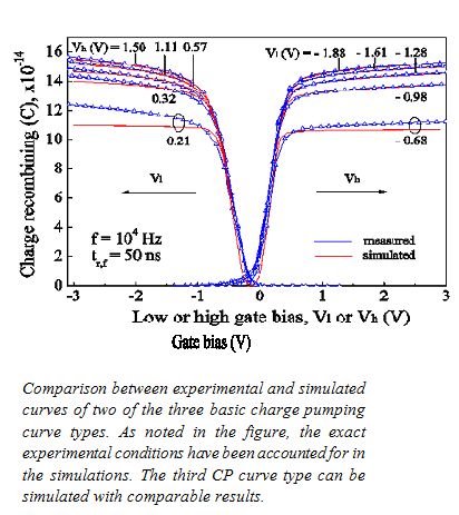 Modeling basic charge pumping curves