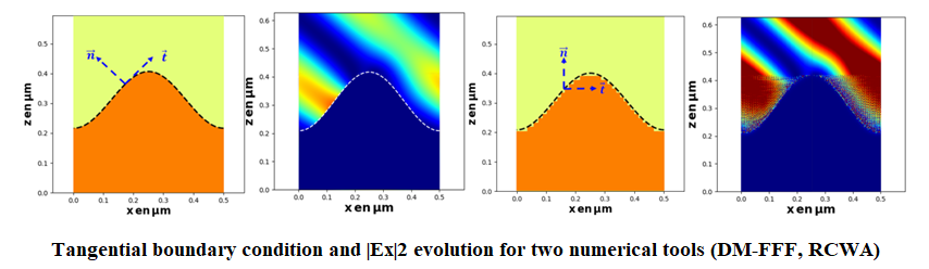 Tangential boundary condition and |Ex|2 evolution for two numerical tools (DM-FFF, RCWA)