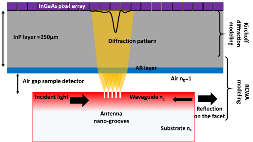 Schematic 2D representation of the LN waveguide with a 5 FIB nano-grooves (100x500 nm section) antenna and the IR detector comprised of 128x128 pixel array with 20 µm pixel pitch