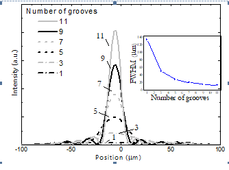 Simulation showing the influence of the number of nano-grooves antenna at ? = 1500nm, ? = 675 nm. The inset represents the FWHM of the radiation pattern versus the number of nano-grooves