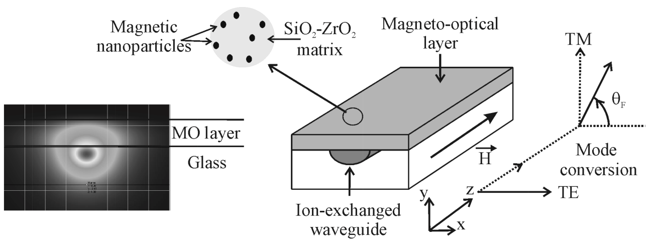 Magneto-optical mode converter on glass