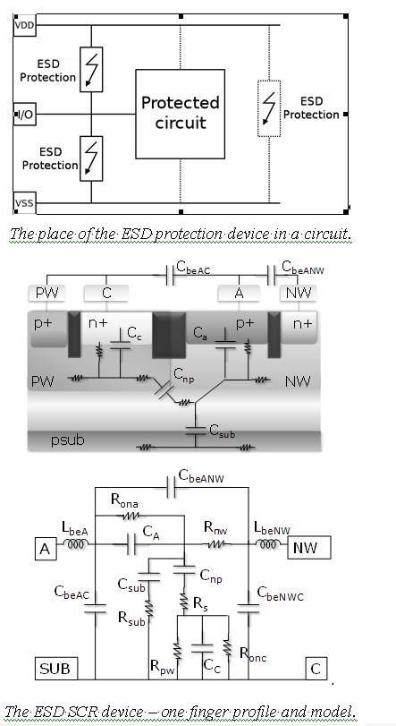 ESD for RFICs