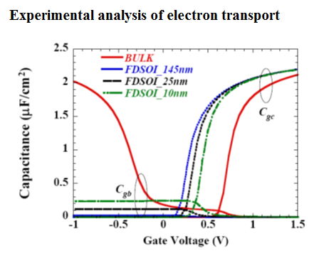 Experimental analysis of electron transport