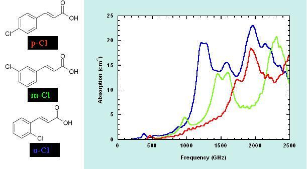signatures spectrales d'isomères de l'acide chlorocinnamique