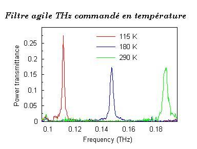Filtre agile THz commandé en température