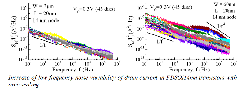 Increase of low frequency noise variability
