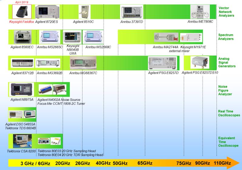 Panel d'instruments Hyperfréquences disponibles