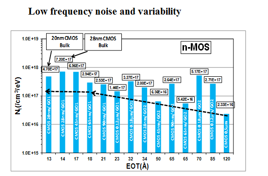 Low frequency noise and noise variability through CMOS