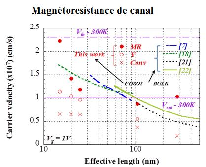 Magnétoresistance de canal