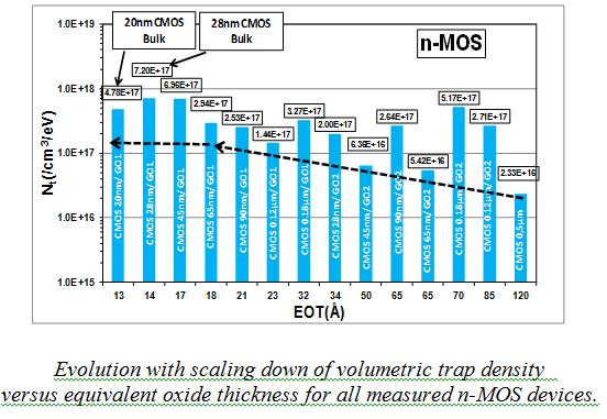 Evolution with scalling down of volumetric trap density