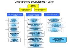 Organigramme Structurel IMEP-Lahc 2014