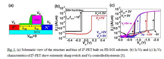 Sharp Switching Transistors