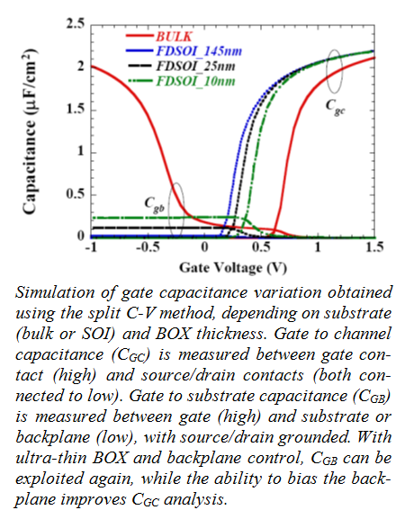 Simulation of gate capacitance variation