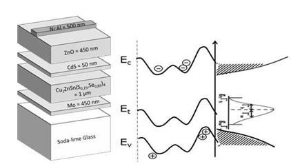 Spectroscopie d'admittance sur des cellules solaires CZTSSe (coll. LITEN/Inst. Néel). Analyse des mesures et mise en évidence de fluctuations de potentiel, information sur leur distribution énergétique.