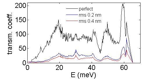 Phonon transmission coefficients for a pristine nanowire and for the two rough nanowires.