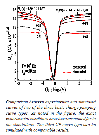 Mdeling basic charge pumping curves