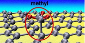 Transport gap in chemically modified graphene ribbons