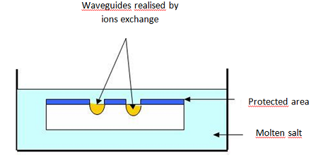 Waveguides realised by ions exchange